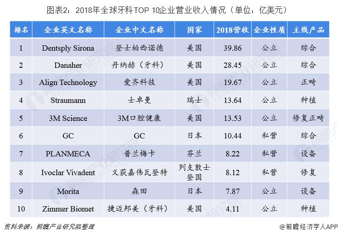 图表2:2018年全球牙科TOP 10企业营业收入情况(单位:亿美元)