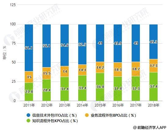 2011-2018年中国离岸服务外包各类型占比统计情况