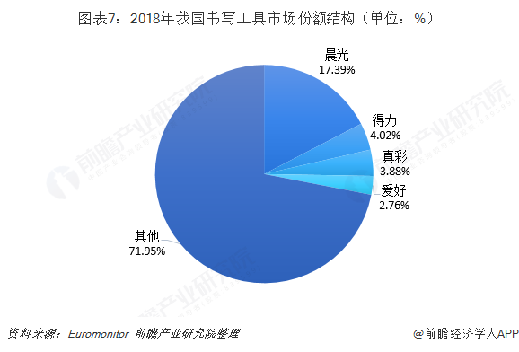 图表7:2018年我国书写工具市场份额结构(单位:%)