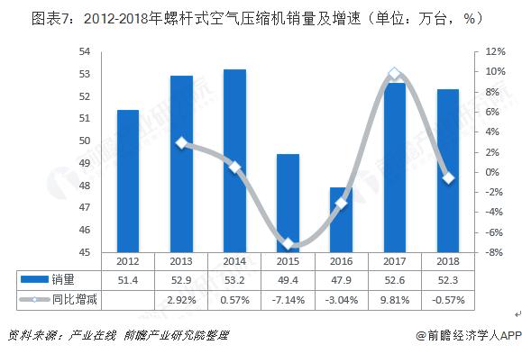 图表7:2012-2018年螺杆式空气压缩机销量及增速(单位:万台,%)