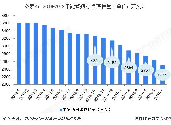 图表4:2018-2019年能繁殖母猪存栏量(单位:万头)