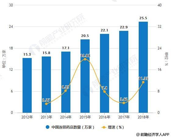 2012-2018年中国连锁药店数量统计及增长情况