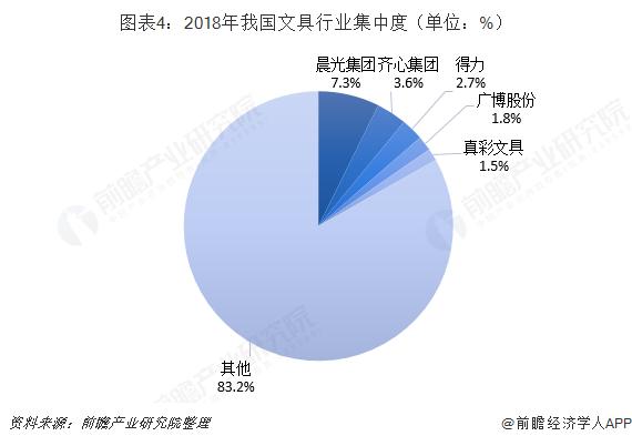 图表4:2018年我国文具行业集中度(单位:%)