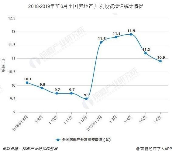2018-2019年前6月全国房地产开发投资增速统计情况