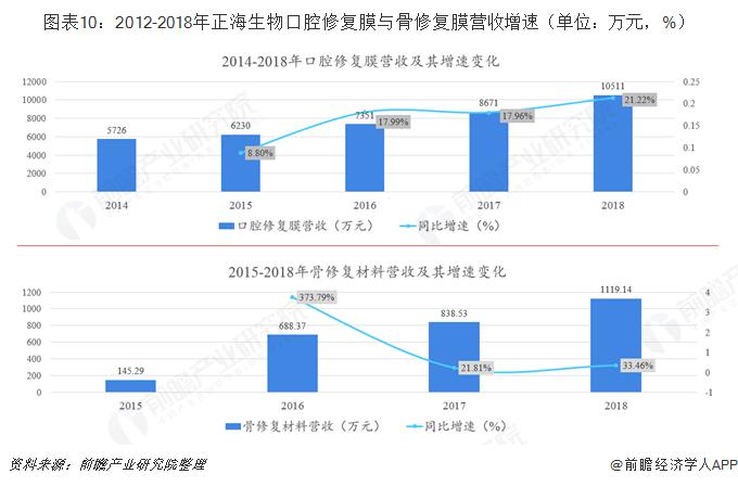 图表10:2012-2018年正海生物口腔修复膜与骨修复膜营收增速(单位:万元,%)