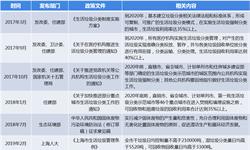 """2018年中国垃圾分类产业发展现状与市场趋势  """"互联网+垃圾分类""""模式兴起【组图】"""