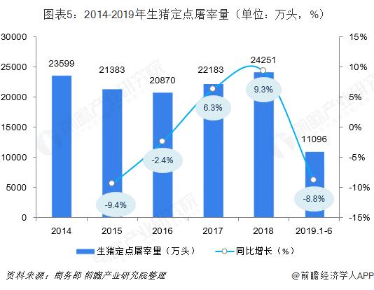 图表5:2014-2019年生猪定点屠宰量(单位:万头,%)