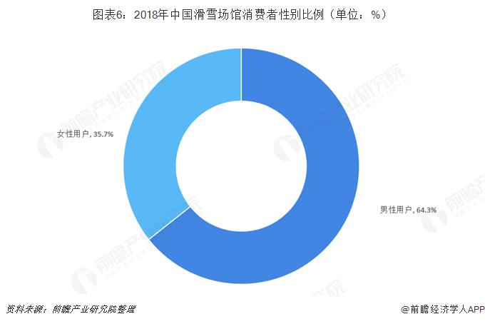 图表6:2018年中国滑雪场馆消费者性别比例(单位:%)