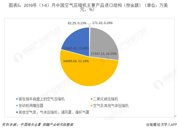 图表5:2019年(1-6)月中国空气压缩机主要产品进口结构(按金额)(单位:万美金,%)