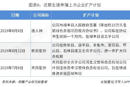 图表9:近期生猪养殖上市企业扩产计划