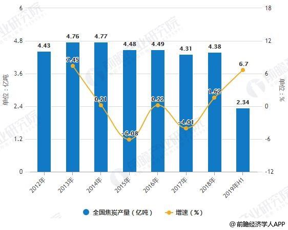 2012-2019年H1全国焦炭产量统计及增长情况