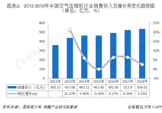 图表2:2012-2018年中国空气压缩机行业销售收入及增长率变化趋势图(单位:亿元,%)