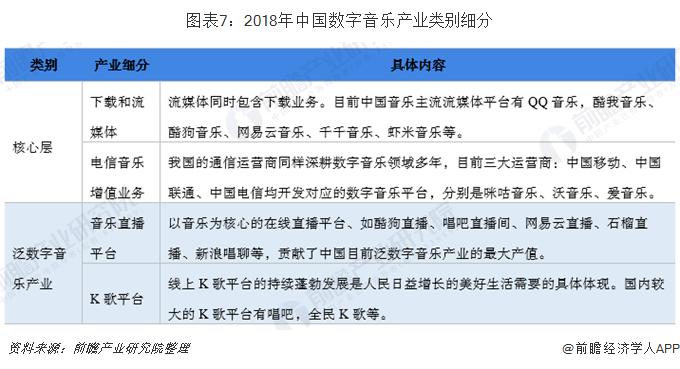 图表7:2018年中国数字音乐产业类别细分