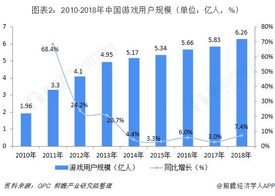 图表2:2010-2018年中国游戏用户规模(单位:亿人,%)