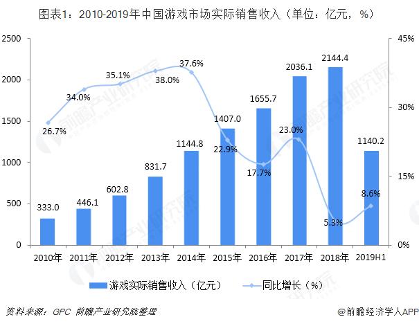 图表1:2010-2019年中国游戏市场实际销售收入(单位:亿元,%)