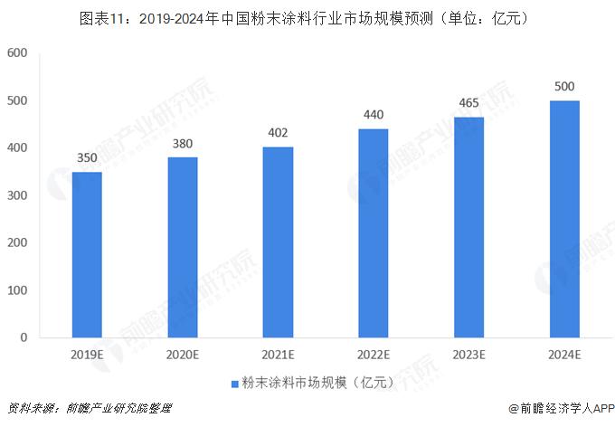 图表11:2019-2024年中国粉末涂料行业市场规模预测(单位:亿元)