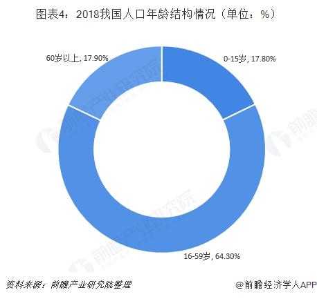 图表4:2018我国人口年龄结构情况(单位:%)