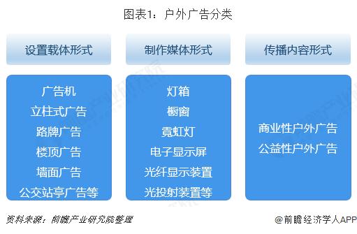 图表1:户外广告分类