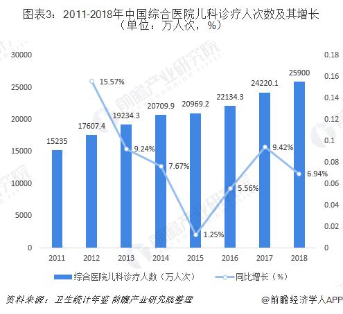 图表3:2011-2018年中国综合医院儿科诊疗人次数及其增长(单位:万人次,%)
