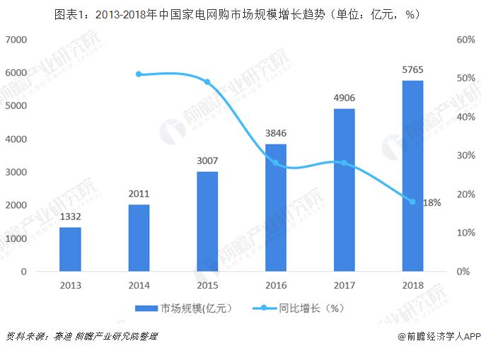 图表1:2013-2018年中国家电网购市场规模增长趋势(单位:亿元,%)
