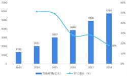 2018年中国家电网购行业<em>市场</em>分析与发展趋势 行业规模整体增幅放缓【组图】