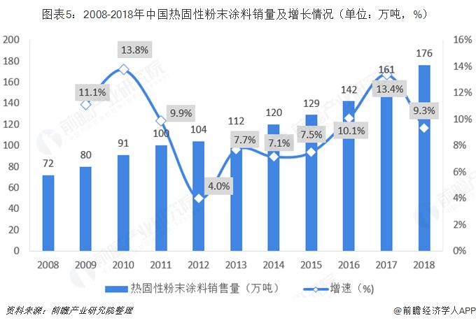 图表5:2008-2018年中国热固性粉末涂料销量及增长情况(单位:万吨,%)