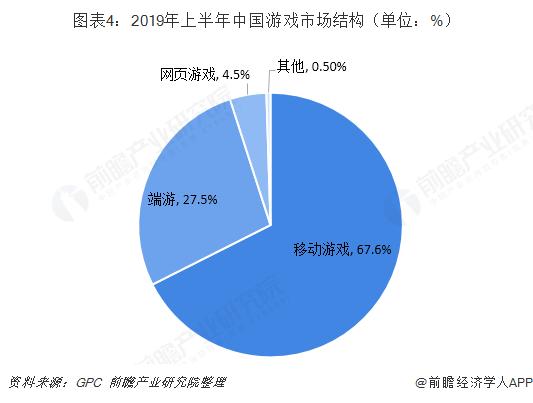 图表4:2019年上半年中国游戏市场结构(单位:%)