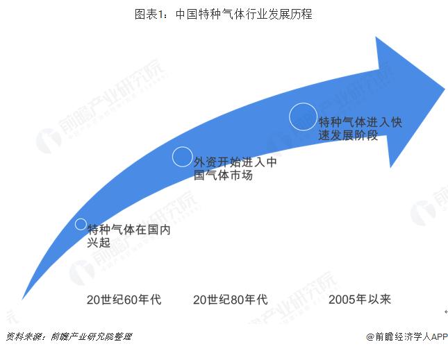 图表1:中国特种气体行业发展历程