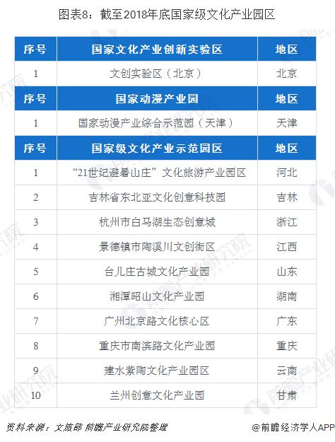 图表8:截至2018年底国家级文化产业园区