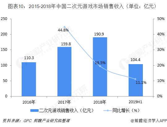 图表10:2015-2018年中国二次元游戏市场销售收入(单位:亿元)