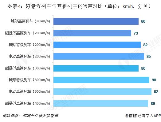 图表4:磁悬浮列车与其他列车的噪声对比(单位:km/h,分贝)