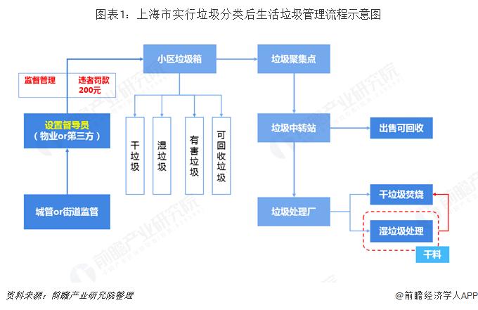图表1:上海市实行垃圾分类后生活垃圾管理流程示意图