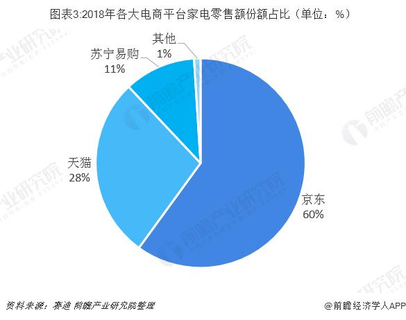 图表3:2018年各大电商平台家电零售额份额占比(单位:%)