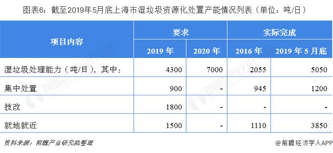 图表6:截至2019年5月底上海市湿垃圾资源化处置产能情况列表(单位:吨/日)