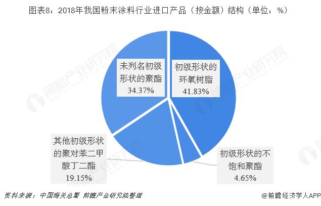 图表8:2018年我国粉末涂料行业进口产品(按金额)结构(单位:%)