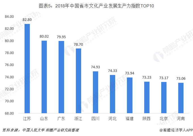 图表5:2018年中国省市文化产业发展生产力指数TOP10