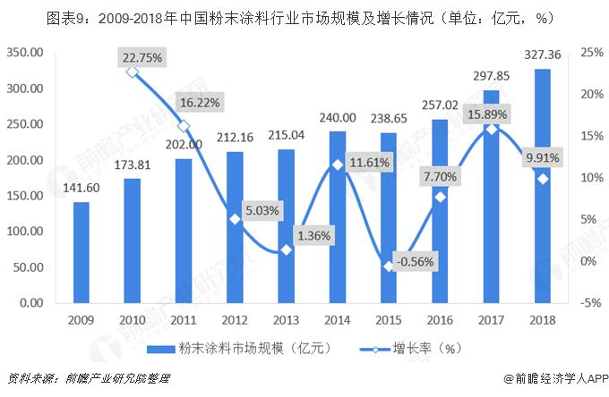 图表9:2009-2018年中国粉末涂料行业市场规模及增长情况(单位:亿元,%)