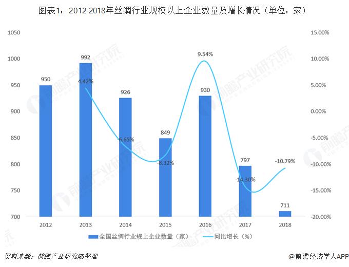 图表1:2012-2018年丝绸行业规模以上企业数量及增长情况(单位:家)