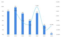 2018年<em>茧丝</em><em>绸</em>行业市场规模及发展趋势 收入和利润同比增长【组图】
