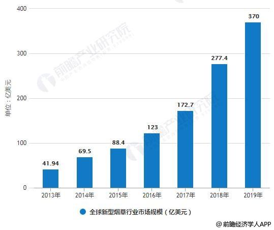 2013-2019年全球新型烟草行业市场规模情况及预测