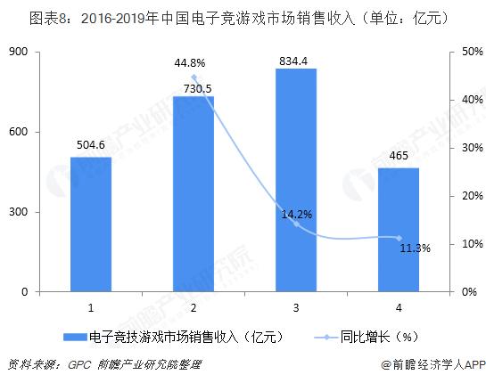 图表8:2016-2019年中国电子竞游戏市场销售收入(单位:亿元)