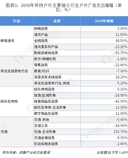 图表3:2018年传统户外主要细分行业户外广告支出增幅(单位:%)