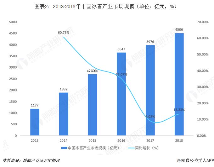 图表2:2013-2018年中国冰雪产业市场规模(单位:亿元,%)