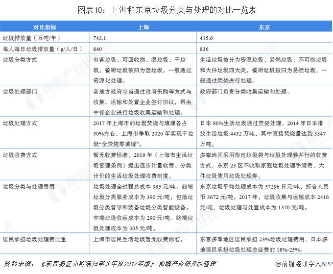 图表10:上海和东京垃圾分类与处理的对比一览表