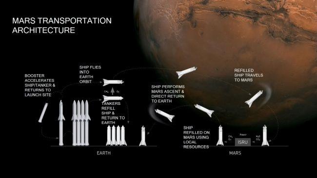 2025年发射首个火星任务?SpaceX将要怎样建设人类的第一个火星基地?