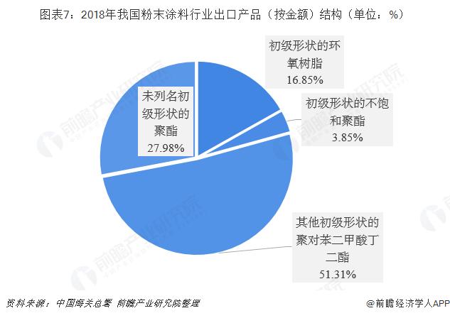 图表7:2018年我国粉末涂料行业出口产品(按金额)结构(单位:%)