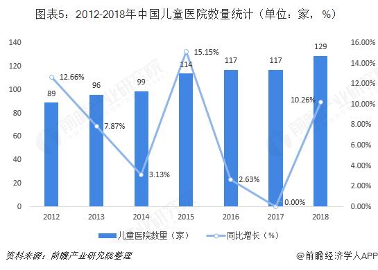 图表5:2012-2018年中国儿童医院数量统计(单位:家,%)
