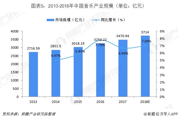 图表5:2013-2018年中国音乐产业规模(单位:亿元)