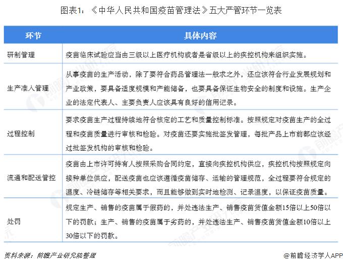 图表1:《中华人民共和国疫苗管理法》五大严管环节一览表