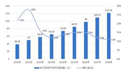2018年中国特种气体行业发展现状与趋势分析 电子特种气体成为行业发展中最大的驱动力